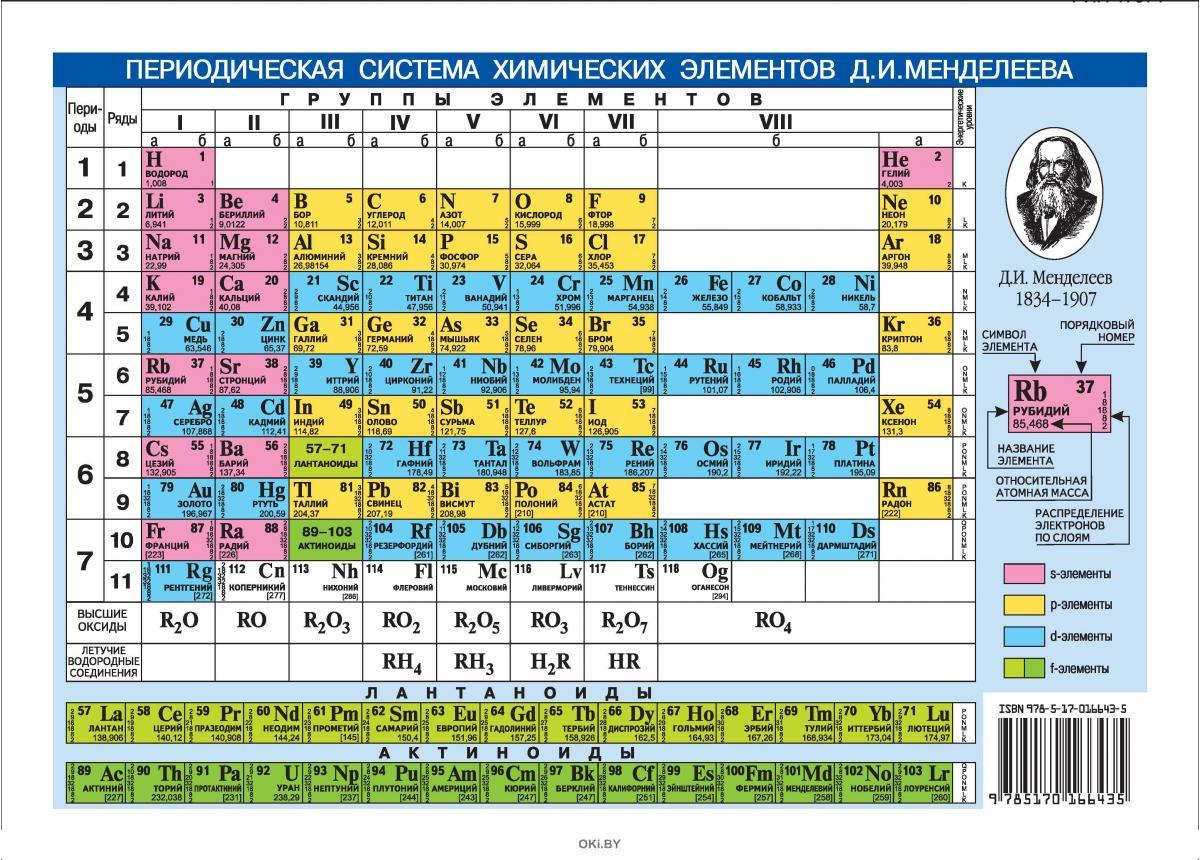 Периодическая система химических элементов Менделеева. Растворимость кислот, оснований и солей в воде (eks)